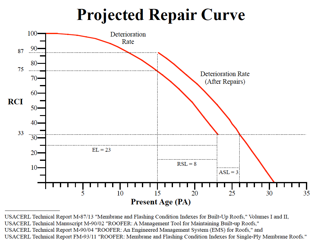 pic-projected-repair-curve